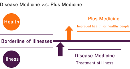 Disease Medicine (Traditional Medicine) v.s. Plus Medicine (Preventative Care)